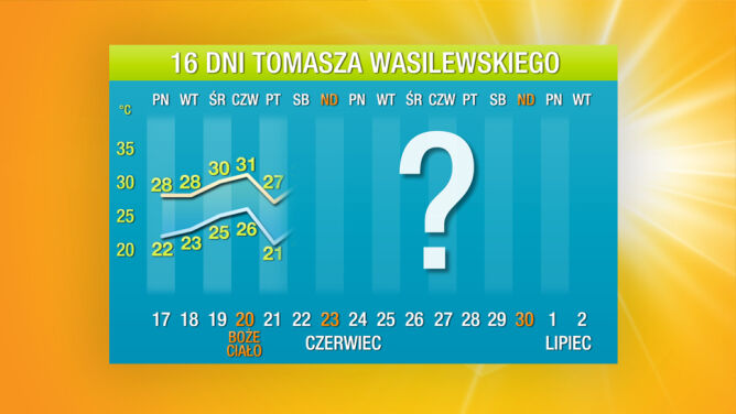 Prognoza pogody na 16 dni: <br />skwar, ale trochę mniejszy
