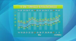 Pogoda na 16 dni: nadchodzą bardzo ciepłe dni